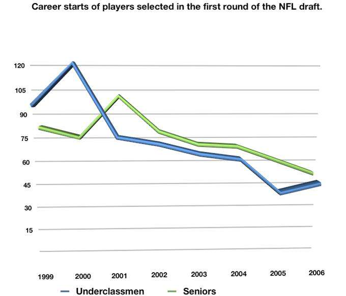 Does Playing Senior Year Increase Career Span in NFL?