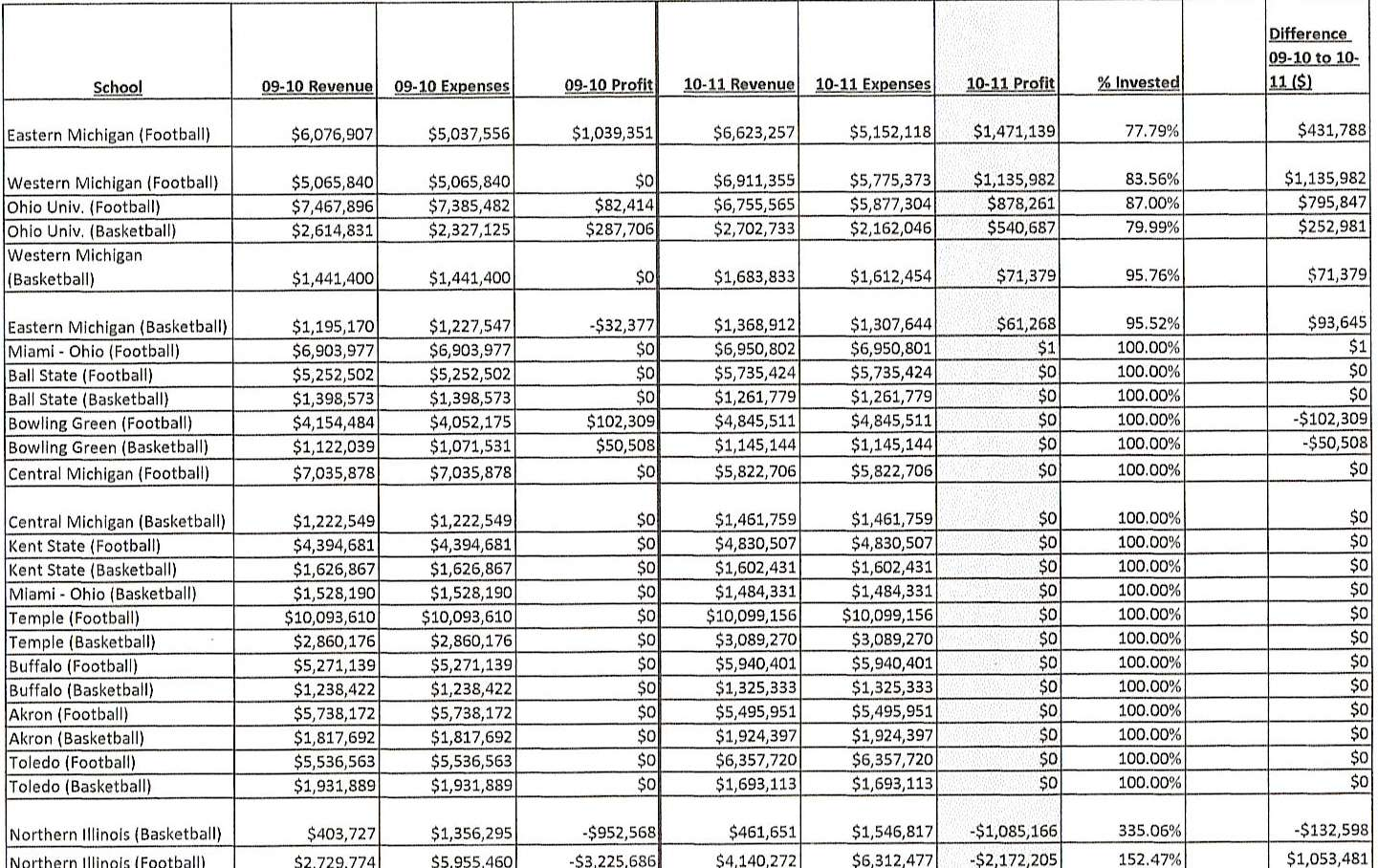 Mid-American Conference Financials '10-'11