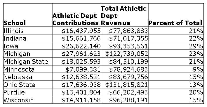 How Important Are Donations/Contributions and Football Ticket Sales to Penn State?