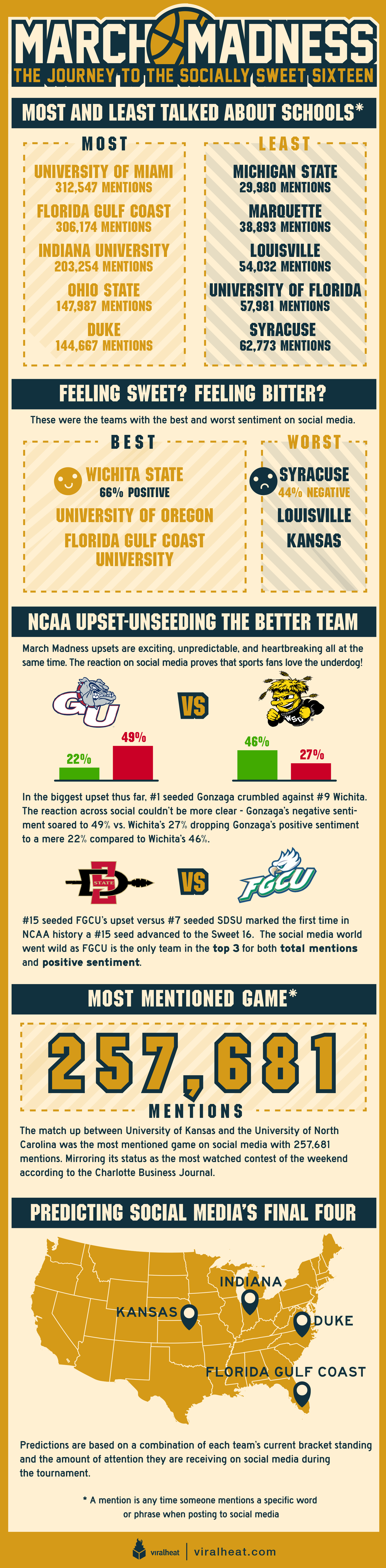 vh_ march_madness_infographic_png 2