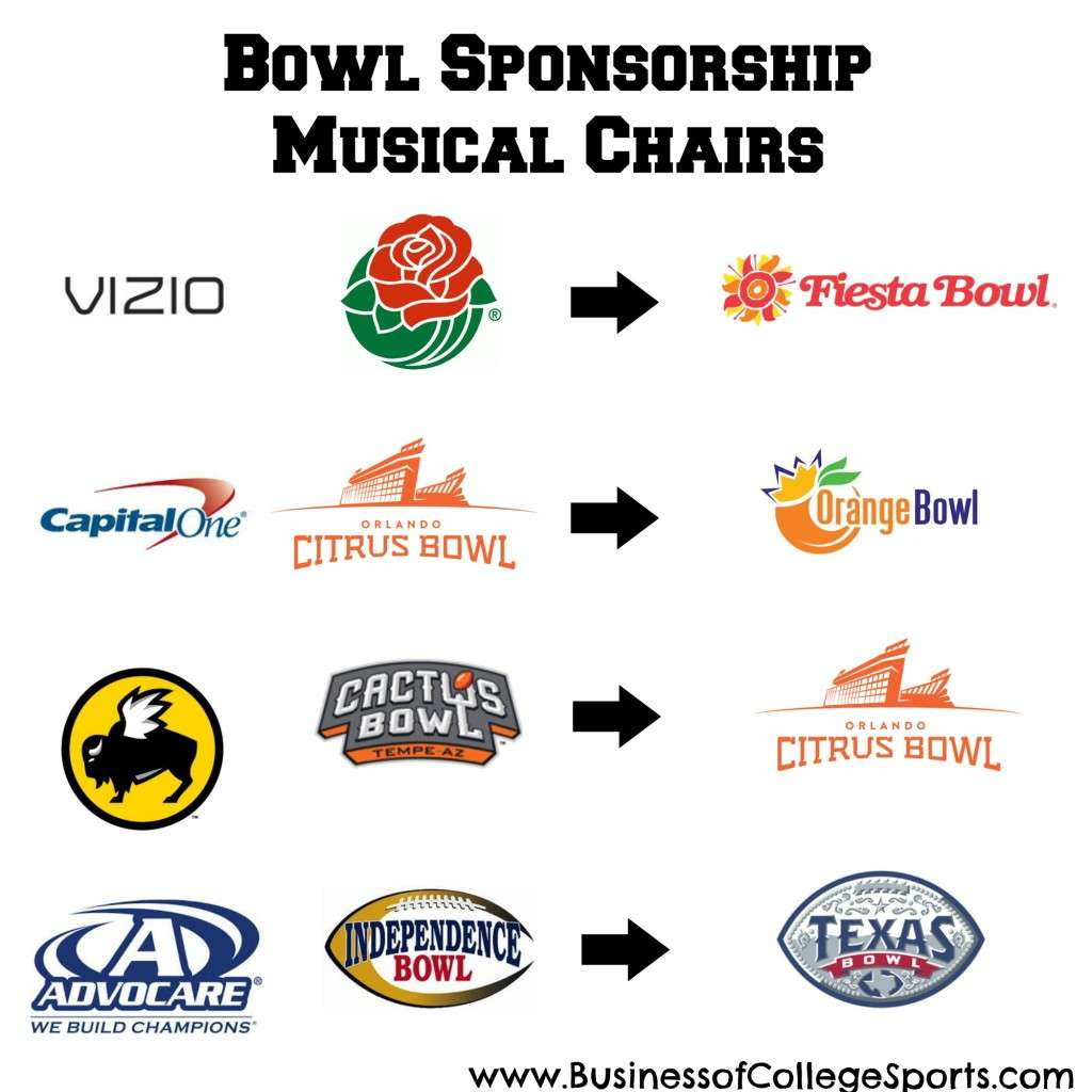 2014 Bowl Sponsorship Changes 3