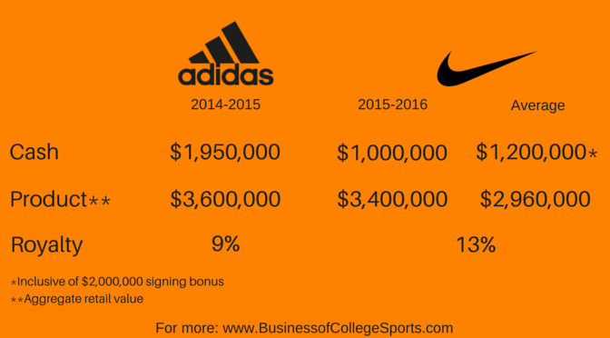 comparison of nike and adidas Nike vs adidas: a league of their own whether on the field of play, on social media or emblazoned on replica kit, it is clear that nike and adidas crush the competition when it comes to sports branding.